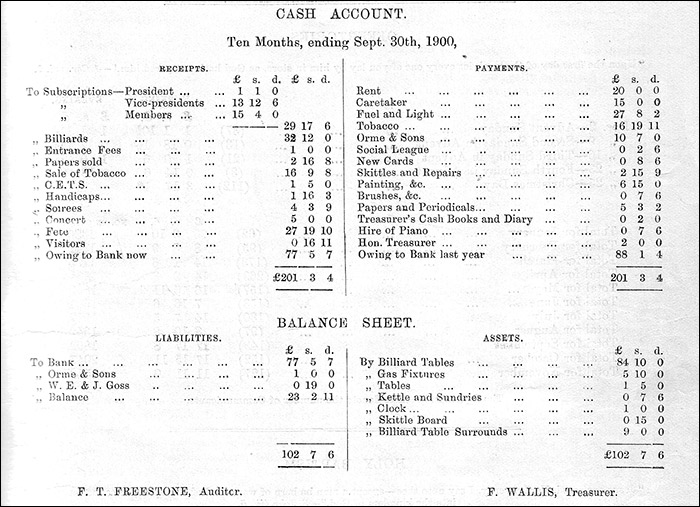 Copy of the Church Institute accounts - September 1900